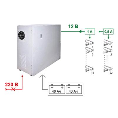 Источник вторичного электропитания резервированный SKAT-V.32